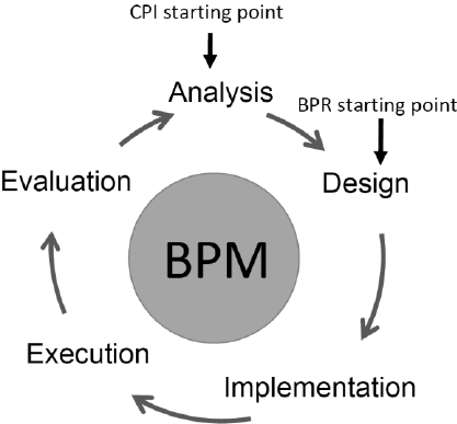 Business process lifecycle adopted from [9] for the post