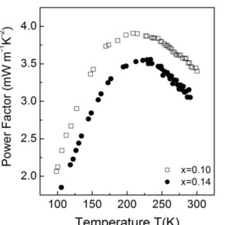 (PDF) Temperature-dependent structural property and power