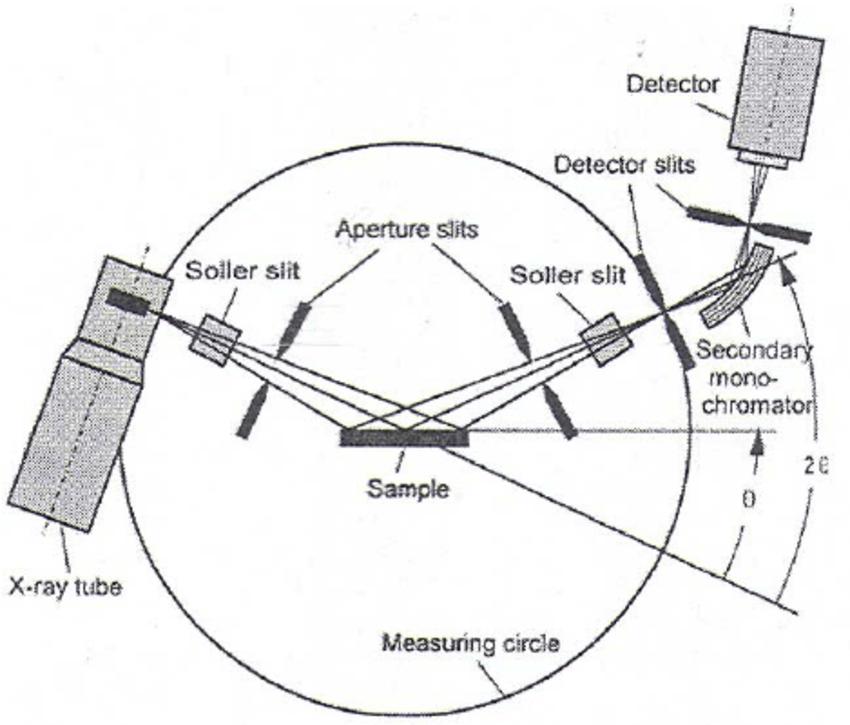 3: Schematic representation of Bragg-Brentano