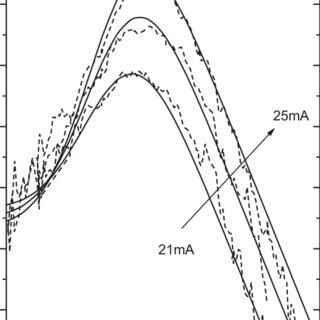 (PDF) Optical modal gain in multiple quantum-well