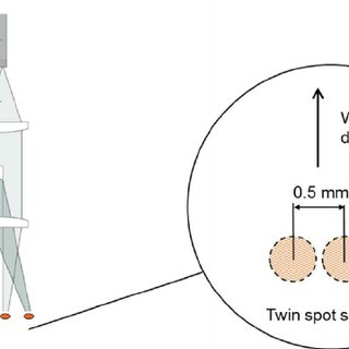 The principle and optical set-up of the twin-spot welding