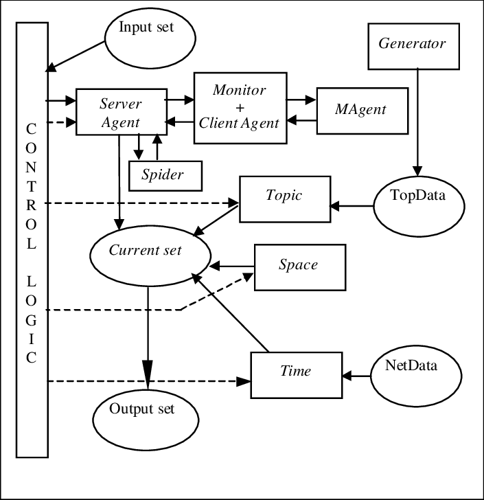 Block diagram of the mobile implementation of the project