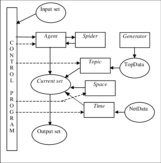 Block diagram of the static implementation of the project