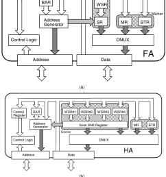 block diagram of the proposed accelerator a flat organization b  [ 850 x 1148 Pixel ]
