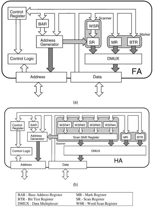 small resolution of block diagram of the proposed accelerator a flat organization b