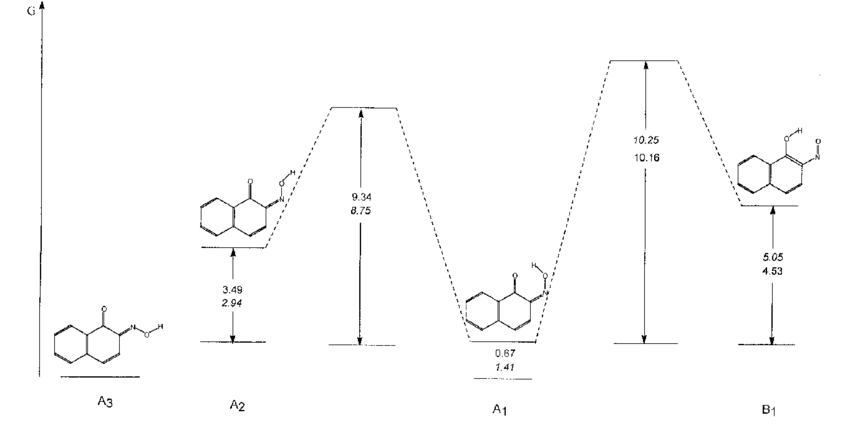 Ab initio (PCM/6-31G**//6-31G**+ZPE) calculated relative