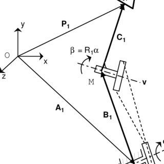 Euler Rotation Example: 3-1-2 or xyz Euler Rotation