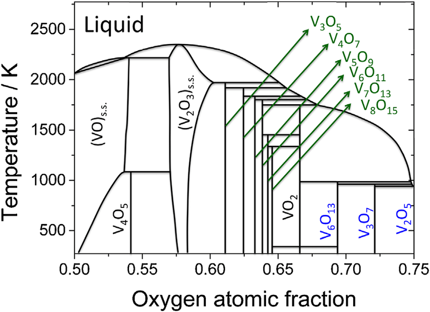 Schematic V-O phase diagram showing, Magnéli series, VnO2n