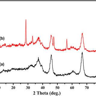 Powder XRD patterns of a γ-Al2O3, b VA, c 3VCA, d 5VCA