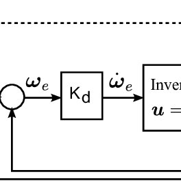 (PDF) NEURAL NETWORK BASED ADAPTIVE CONTROLLER FOR