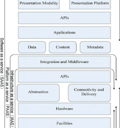 csa cloud computing security architecture reference model [ 850 x 988 Pixel ]