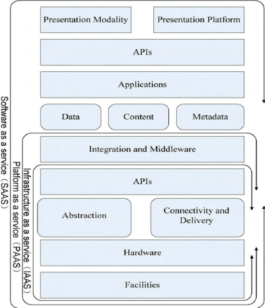 hight resolution of csa cloud computing security architecture reference model
