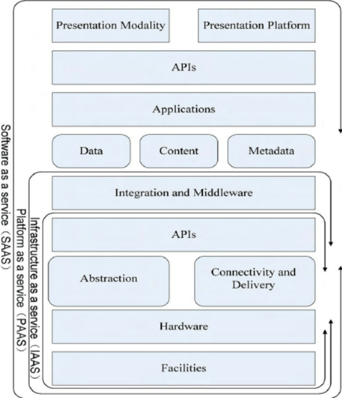 small resolution of csa cloud computing security architecture reference model