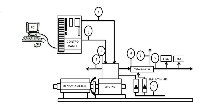 Figure1. Experimental set up. (1-Water inlet to the