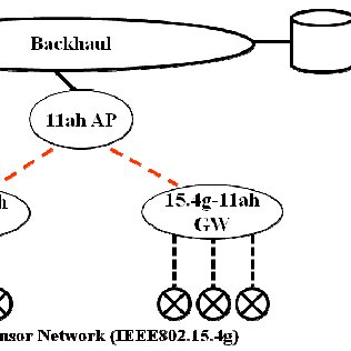 (PDF) IEEE 802.11ah: Advantages in standards and further