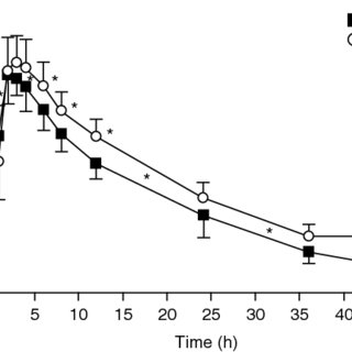 (PDF) Influence of Rifampicin Pretreatment on the