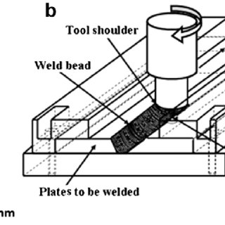 Joint configurations for friction stir welding: (a) square