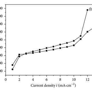 The polarization curves of sulfur dioxide reduction in an