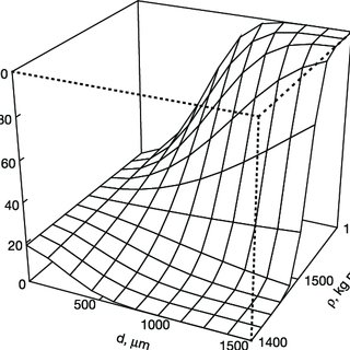 (PDF) Modeling the size–density partition surface of dense