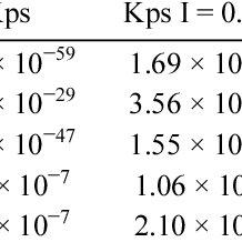 (PDF) Studies on the precipitation behavior of calcium