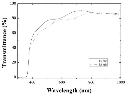 Optical transmission spectra of ZnO:Al thin films