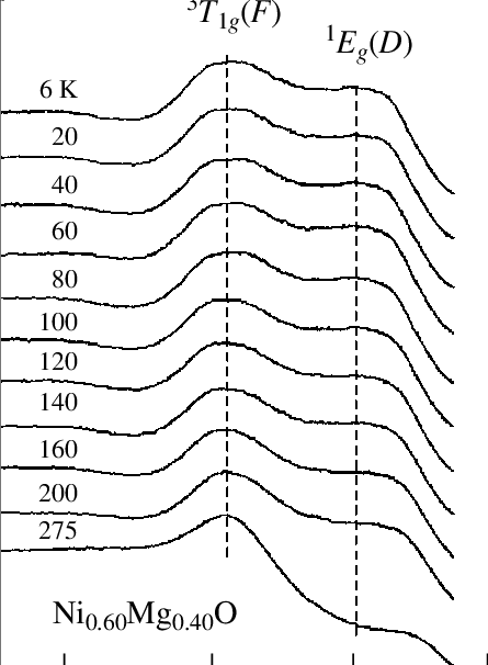 Temperature dependence of the 3 A 2g (F) 3 T 1g (F) and 1