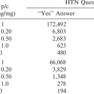 (PDF) Urine protein/creatinine ratio as a mortality risk
