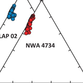 Major element compositions of pyroxene and olivine for NWA