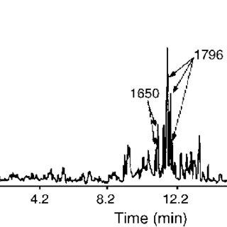 Chemical structure of a medium polar poly(butyl