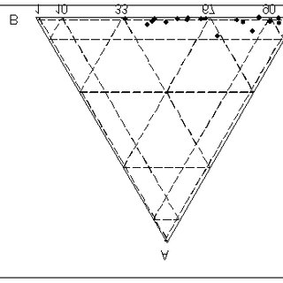 (PDF) Lecture Notes on Compositional Data Analysis