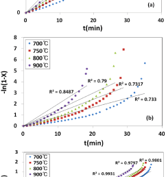 conversion data for steam gasfication of lignite based on a the shrinking core model of equation 4 b the volumereaction model of equation 5  [ 725 x 1423 Pixel ]