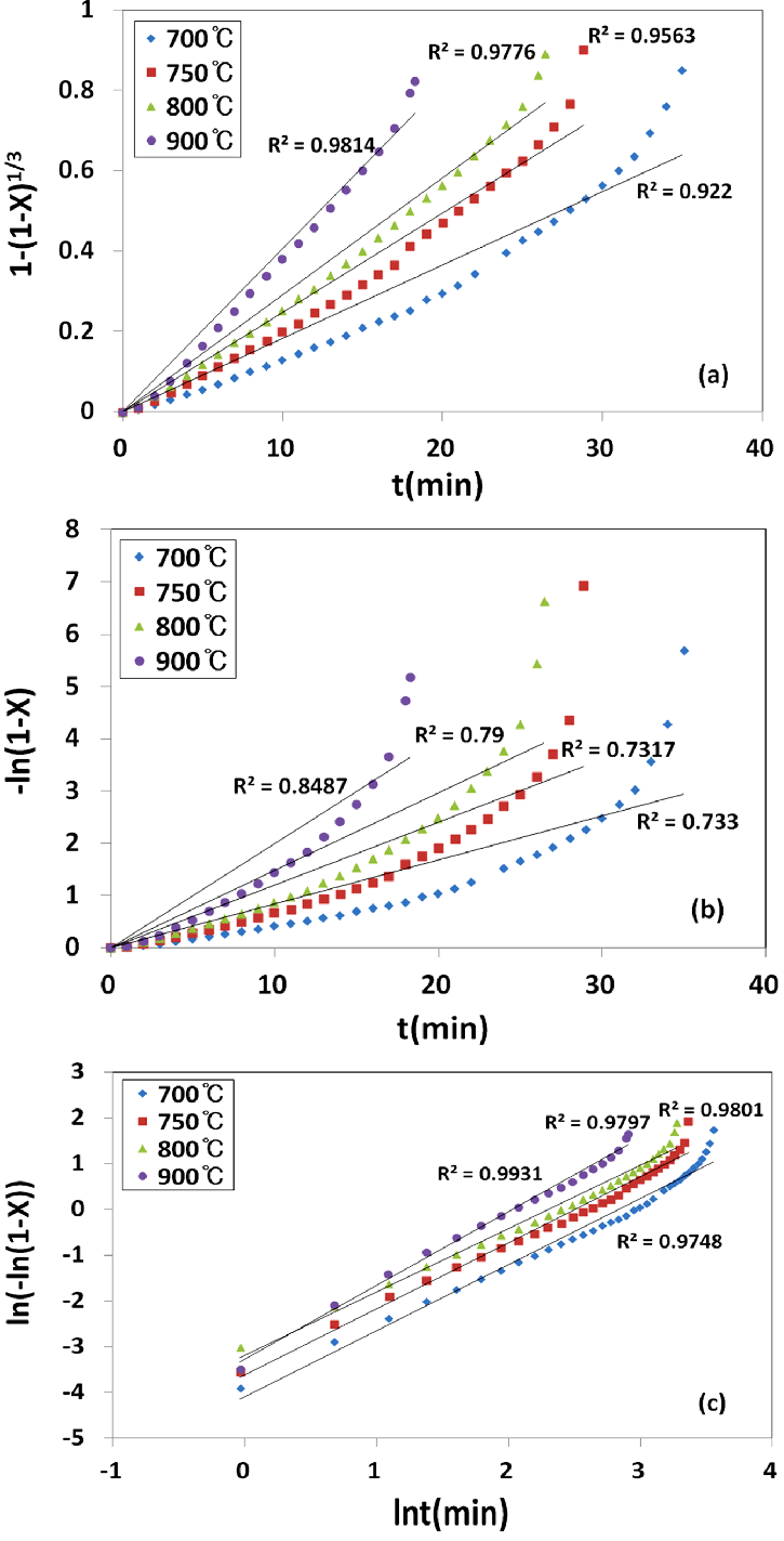 medium resolution of conversion data for steam gasfication of lignite based on a the download scientific diagram