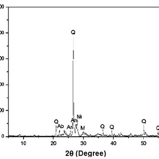 XDR pattern of the diamond sawn granite waste. Q = quartz