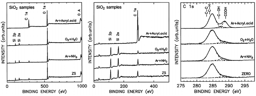 Spectra of photoelectrons of treated SiO 2 nanofibers by