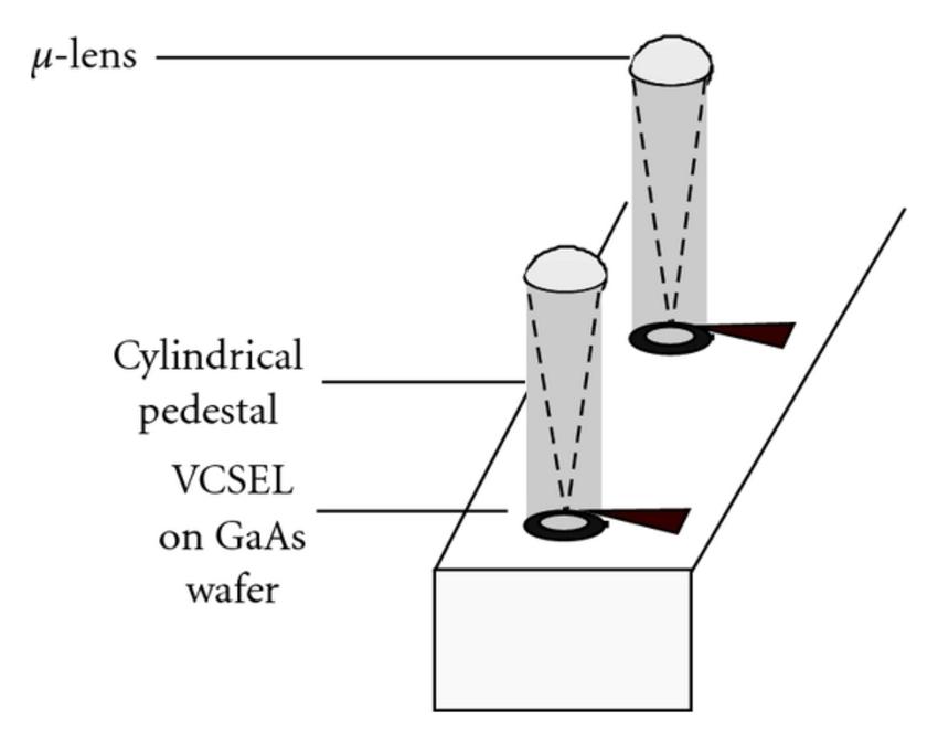Collective Micro-Optics Technologies for VCSEL Photonic