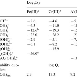 (PDF) Complexation of trivalent cations (Al(III), Cr(III