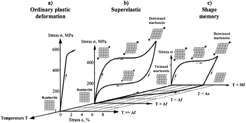 Stressestrain diagram of shape memory alloys and the