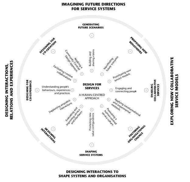 Map of Design for Services (Meroni & Sangiorgi, 2011