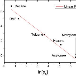 Refractive indices n, dielectric constant values ε, and