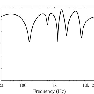 Group delay of a first-order digital allpass filter with