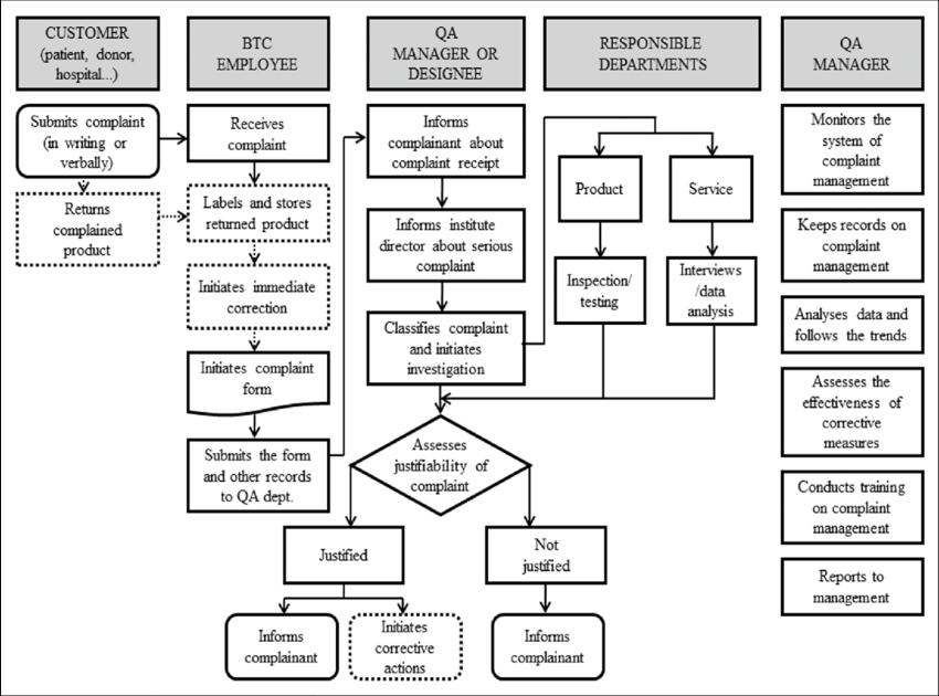 Flow diagram of the complaint management procedure