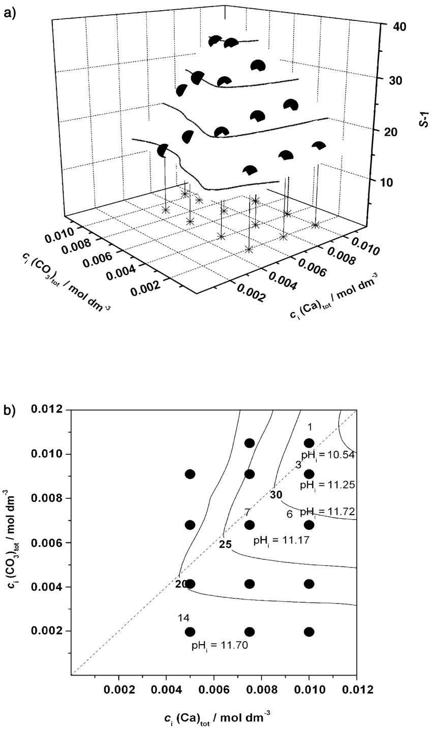 medium resolution of a three dimensional precipitation diagram of the system ca oh 2