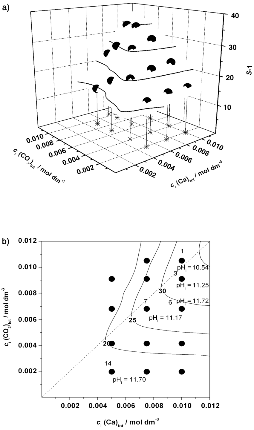 hight resolution of a three dimensional precipitation diagram of the system ca oh 2