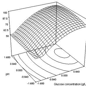 Response surface plot showing the effect of glucose