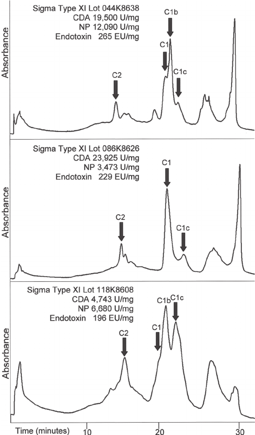 medium resolution of high performance liquid chromatogram and enzyme activity analysis of download scientific diagram