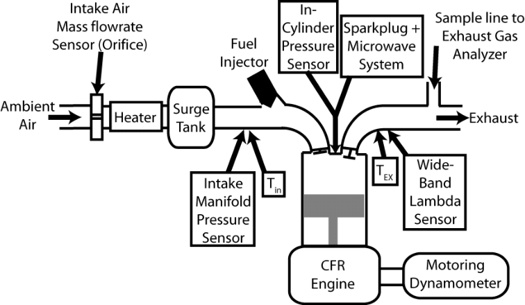 Schematic showing engine with intake and exhaust