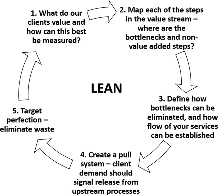 Lean focuses on engaging frontline workers to develop