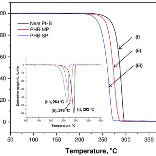 FTIR spectra showing the interactions between PHB-MP and