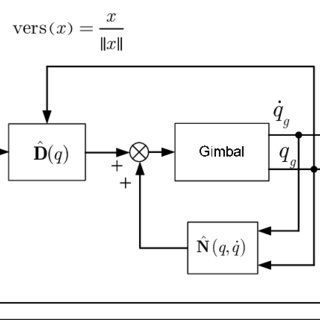 (PDF) Control of Inertial Stabilization Systems Using