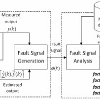 fault block diagram corsa d cd30 wiring of the diagnosis system download scientific